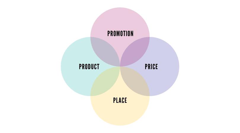 Quel sont les 4 P du marketing ?